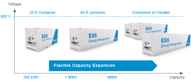 Energy storage cabinet