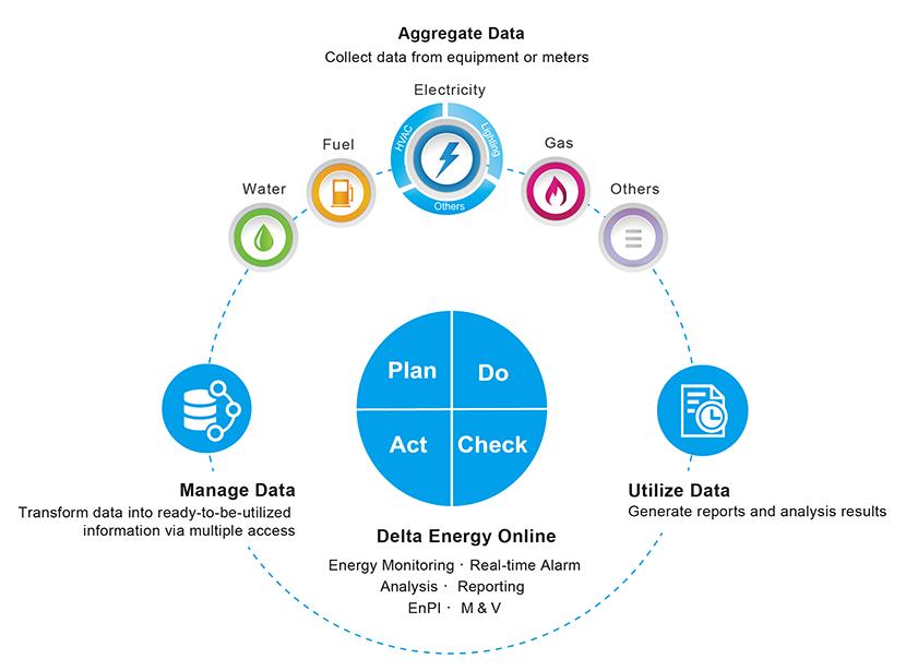 Delta Energy Online