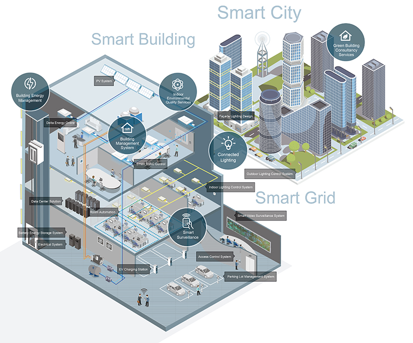 automated building control solutions